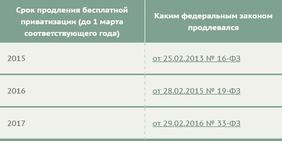 До какого года продлили бесплатную приватизацию квартиры, сроки приватизации жилья - когда заканчивается приватизация квартир в россии