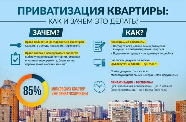 cколько занимает времени, длится приватизация квартиры - сколько делается приватизация квартиры по времени