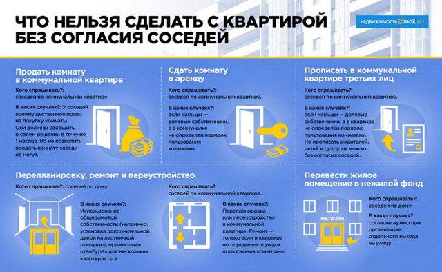 Продажа, покупка комнаты в коммунальной квартире в 2019 году: документы, порядок, что нужно знать - как быстро продать комнату в коммунальной квартире