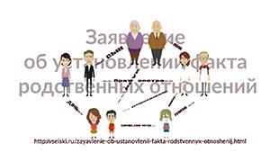 Исковое заявление об установлении факта родственных отношений (образец)