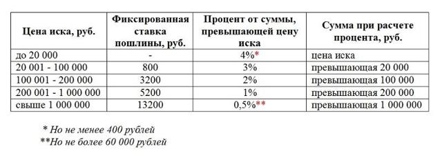 Госпошлина на алименты в 2019 году, размер госпошлины на взыскание алиментов в 2019 году, пошлина при подаче иска о взыскании алиментов