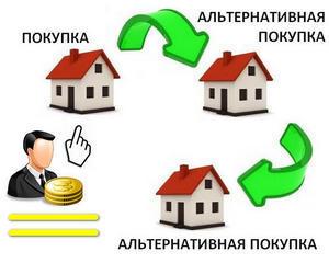 Альтернативная сделка купли продажи квартиры: порядок действий, риски