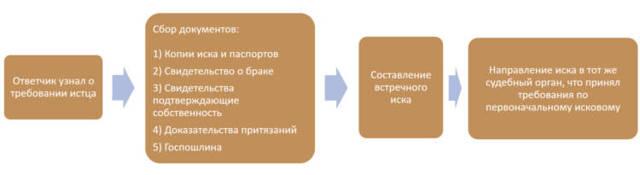 Встречное исковое заявление о разделе совместно нажитого имущества (образец) 2019