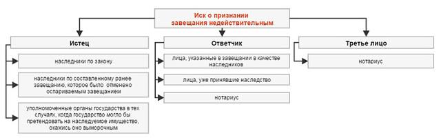 Исковое заявление о признании завещания недействительным (образец)