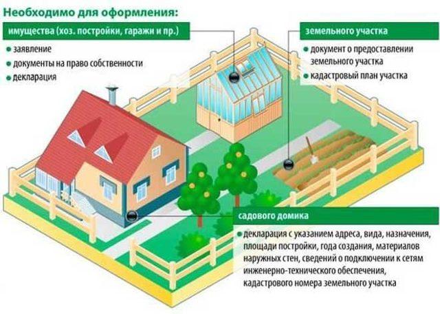 Как перевести садовый дом в жилой в 2019 году: требования, можно ли перевести дачный дом в СНТ в жилое строение