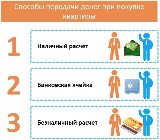 Договор купли продажи квартиры в совместную собственность супругов (образец)